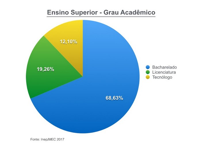 Description: http://abres.org.br/wp-content/uploads/2019/10/grafico_ensino_superior.jpg
