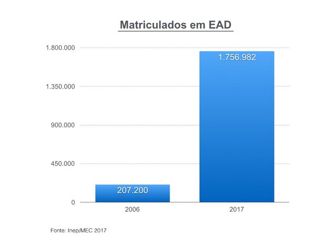 Description: http://abres.org.br/wp-content/uploads/2019/10/matriculados-ead.jpg