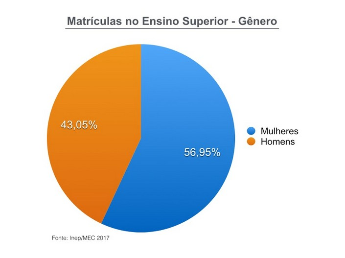 Description: http://abres.org.br/wp-content/uploads/2019/10/matriculas-ensino-superior-genero.jpg